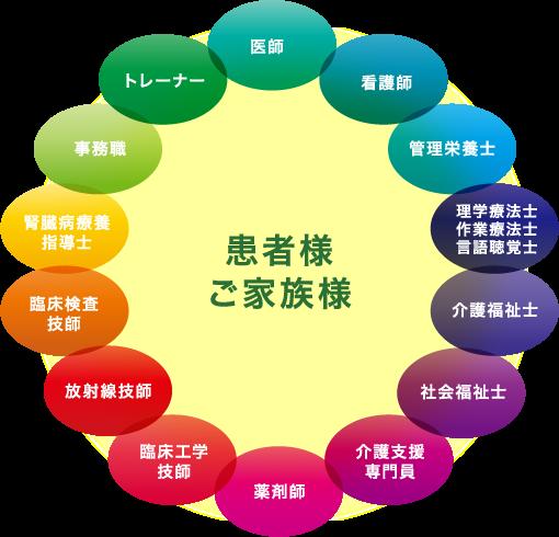 包括的なリハビリテーションのイメージ図